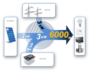 smart grid inverter