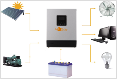 автономни фотоволтаични системи