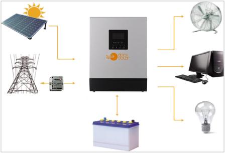 Хибридна фотоволтаична система